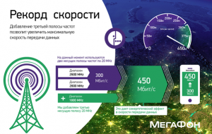 МегаФон: скорости 5G